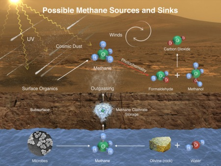 This illustration portrays possible ways that methane might be added to Mars' atmosphere (sources) and removed from the atmosphere (sinks). NASA's Curiosity Mars rover has detected fluctuations in methane concentration in the atmosphere, implying both types of activity occur in the modern environment of Mars.