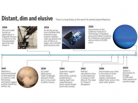 Timeline_Planet X_Final.jpg